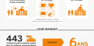 conseillers_consulaires_roles_cle898334